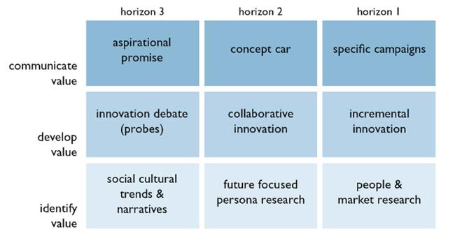 Navigating the Innovation Matrix An Approach to Design-led Innovation - value matrix