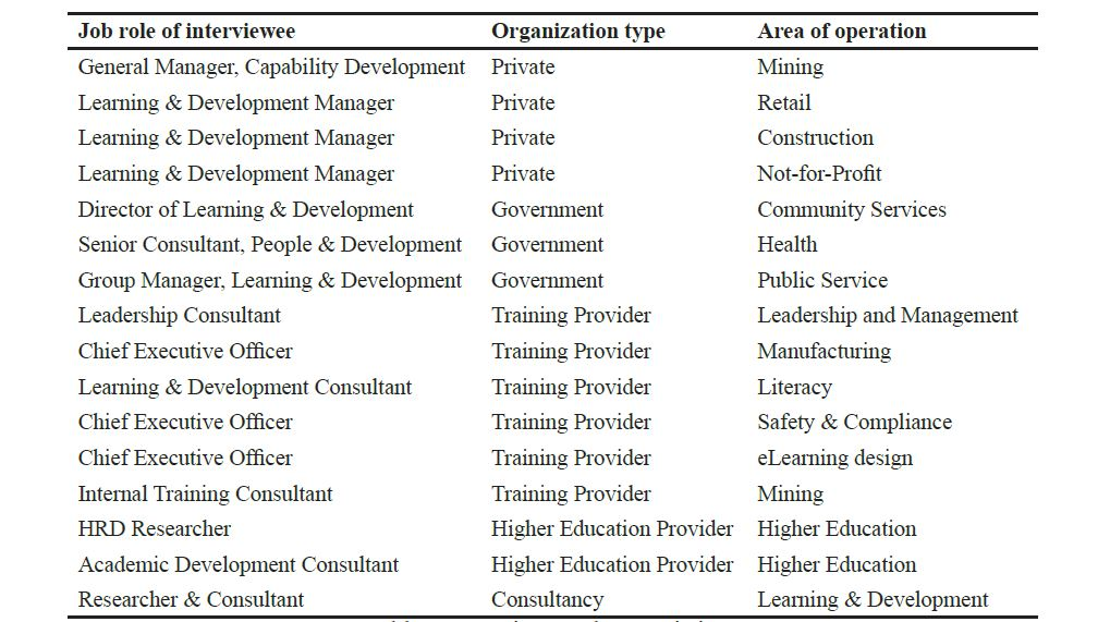Towards a Model of Learning and Development Practice - International