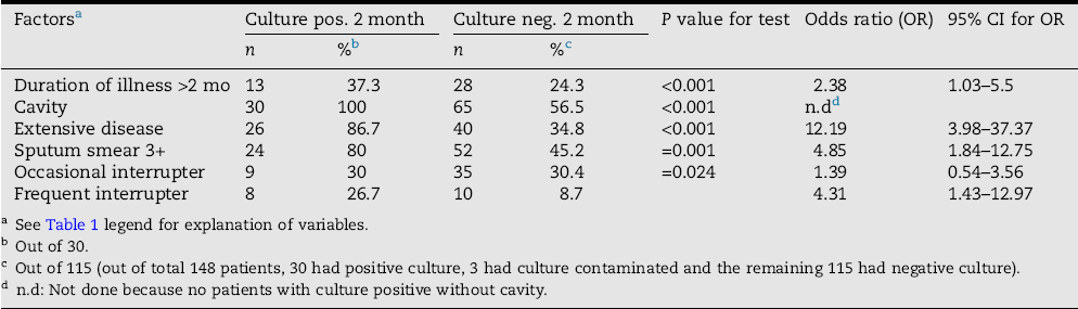 Sputum smear positivity at two months in previously untreated
