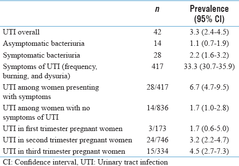 Urinary tract infection among pregnant women at a secondary level