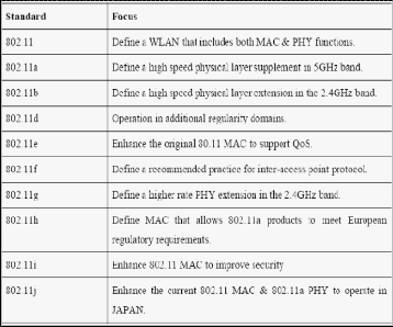 Analysis Of Ber In Interoperability Of Wifi 80211a And