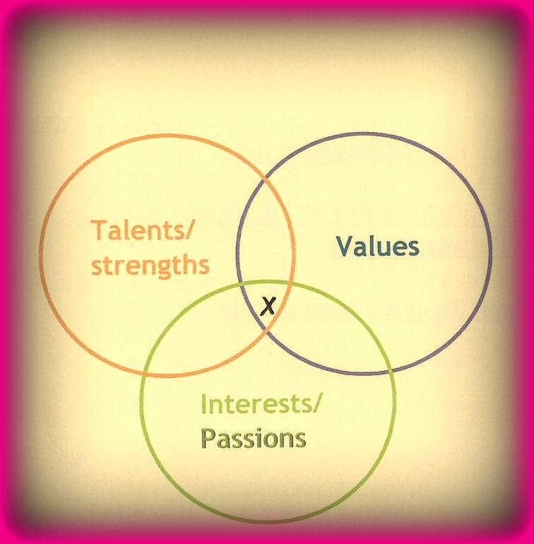 Dream Job - What\u0027s Yours? - Illuminate Career Coaching