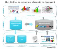 illu - cohabitation BI et Big Data_1