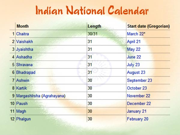 Gregorian Calendar Names Of Months Origin Of The Names Of The Months National Symbols Of India