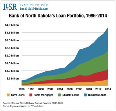 Public Banks: Bank of North Dakota - Institute for Local Self-Reliance