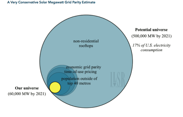 A very conservative solar megawatt grid parity estimate