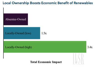 Local Ownership Boosts Economic Benefit of Renewables