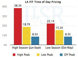 Los Angeles FIT Program TOD pricing