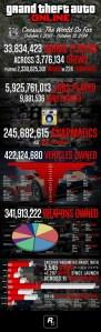 Grand Theft Auto V, le statistiche di GTA Online