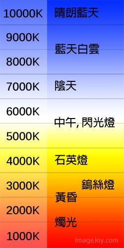 什麼是色溫?3000K是紅是藍? - 攝影入門教學 - ImageJoy