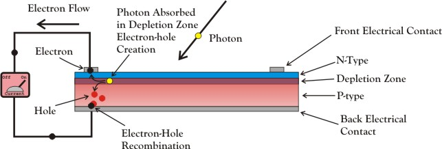 How Photovoltaic Cells Generate Electricity