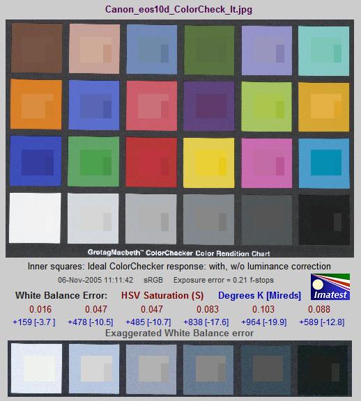 Using Colorcheck imatest