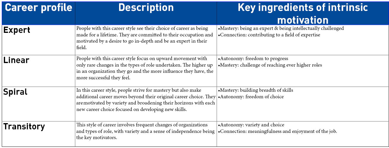 INTRINSIC MOTIVATION THE MISSING PIECE IN CHANGING EMPLOYEE BEHAVIOR