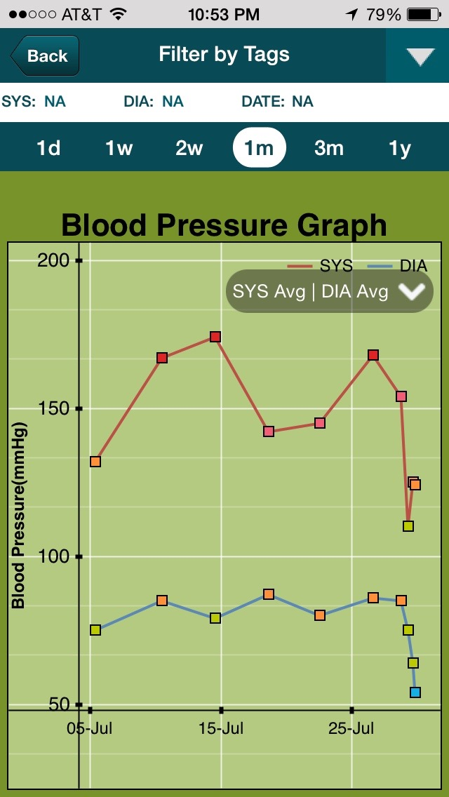 Review of Smart BP app for iPhone  Android - iMedicalApps - how to graph blood pressure over time