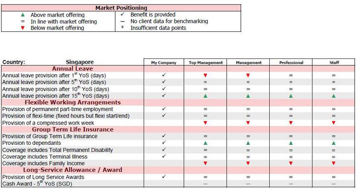 Mercer Benefits Benchmark Overview Report