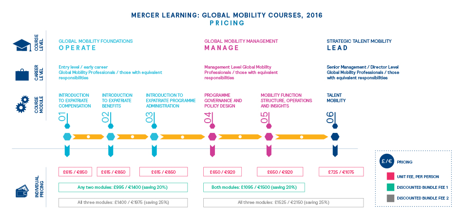 Mobility Courses