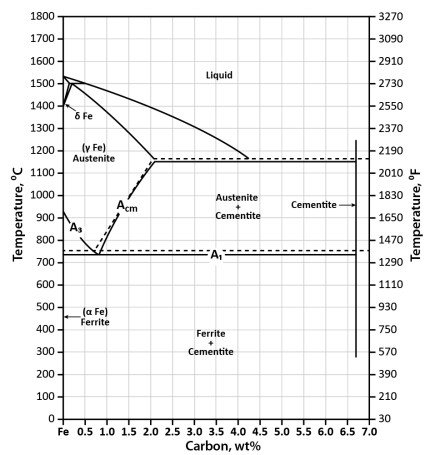 Phase Diagram - Industrial Metallurgists