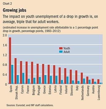 Jobless in Europe -- Finance  Development, March 2015