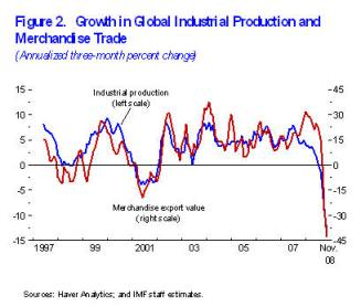 IMF global production and trade