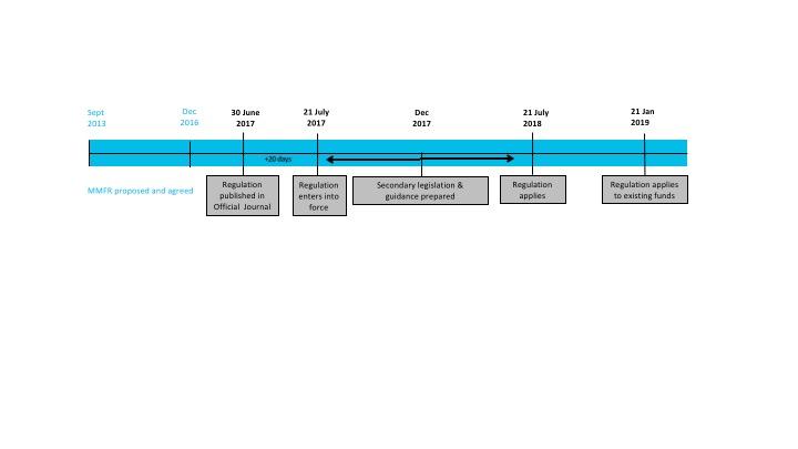 Reform Timeline - Institutional Money Market Funds Association - timeline pictures