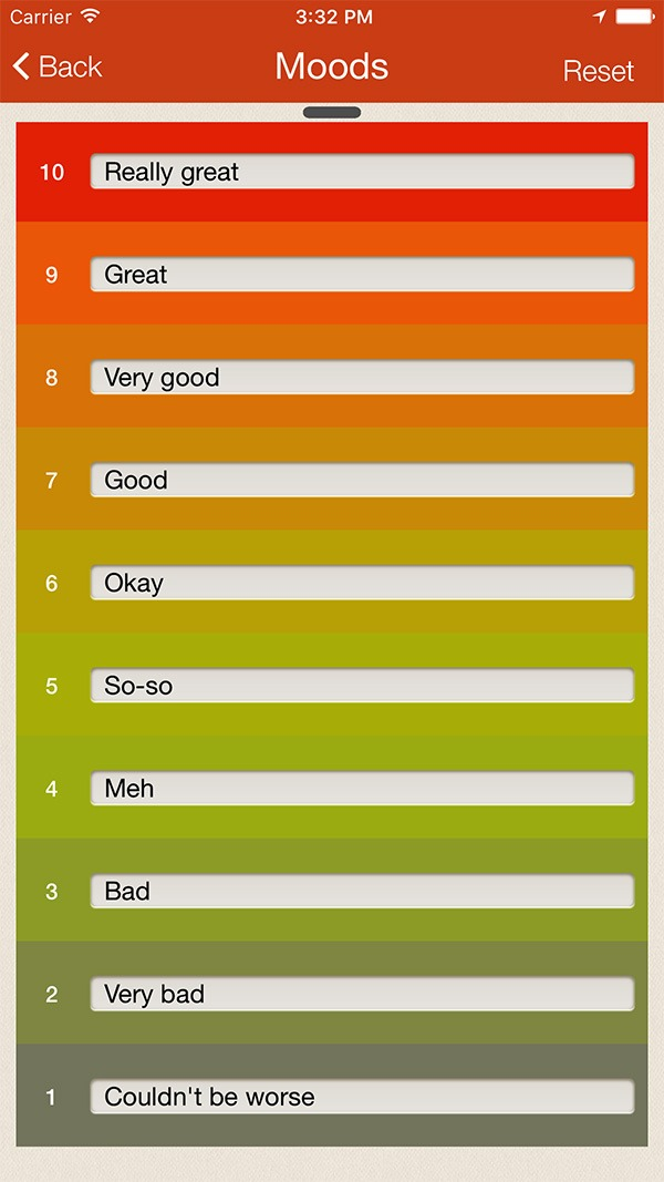 iMoodJournal \u2013 Mood Tracking Mobile Application - mood chart form