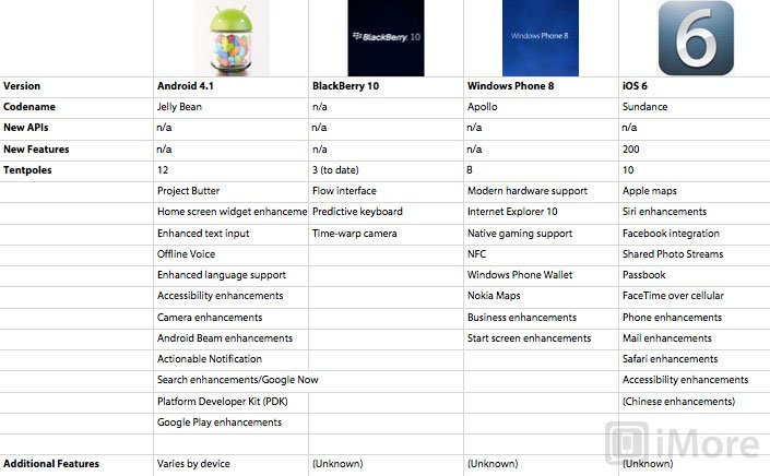How iOS 6\u0027s flagship features compare to past versions, and to