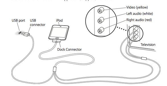 ipod usb connector wiring connection