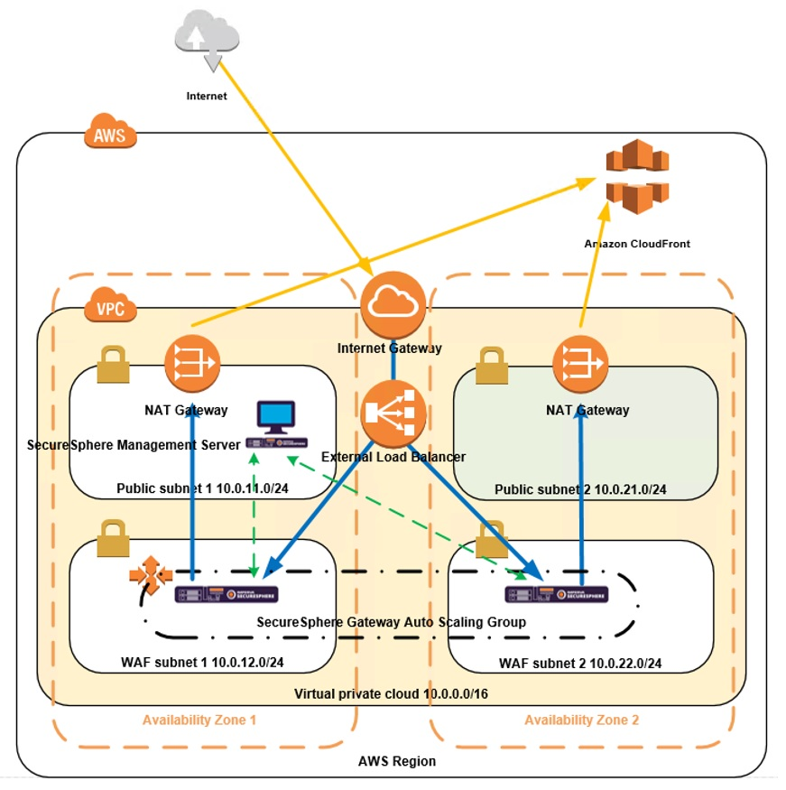 How to Protect AWS API Gateway with SecureSphere WAF Imperva