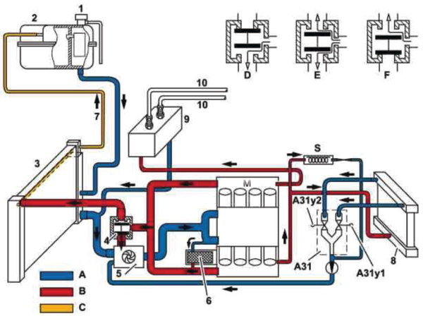 Mercedes-Benz Auxiliary Water Pump Diagnostics