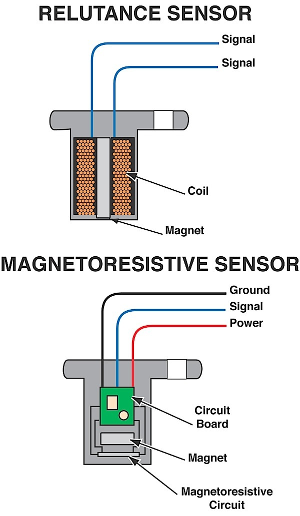 Wheel Speed Sensor Diagnostics for Meters and Scopes
