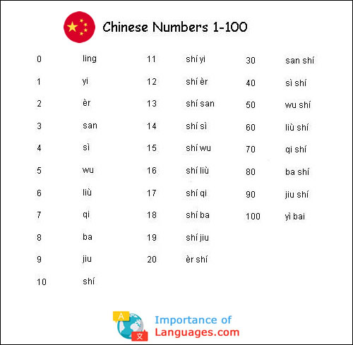 Chinese Numbers 1 to 100