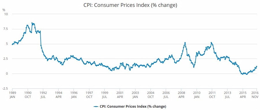 Inflation Rate in 2019 UK Inflation Calculator