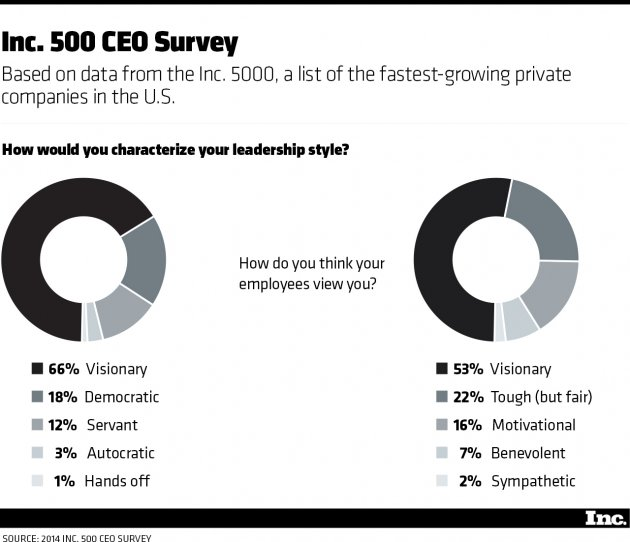 The Leadership Style That Builds High-Growth Companies Inc