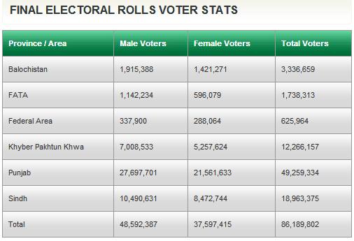 Voter Stats