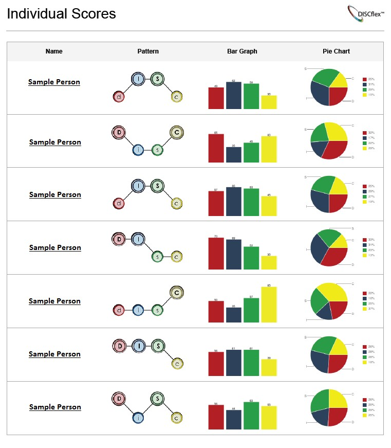 DISC Assessment Team Behavior Report - Best Prices - Instant Results
