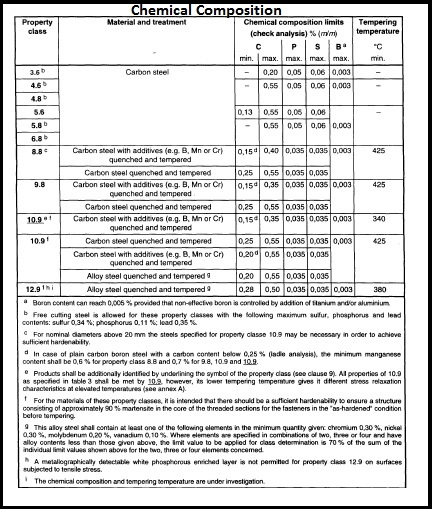 Stud Bolts India - ASTM A193 B7, B16