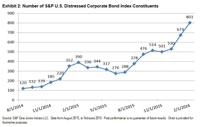 Is Oil\u0027s Spill Turning The Credit Cycle? Seeking Alpha