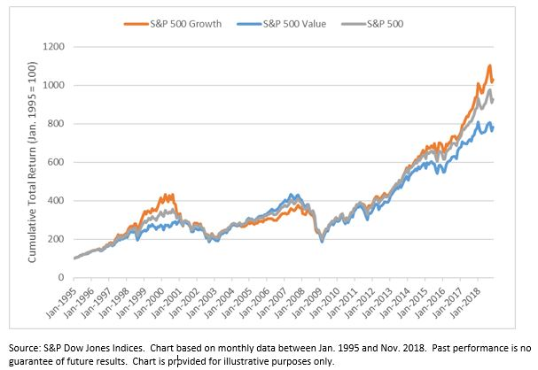 Value Versus Growth A Sector Perspective SP Dow Jones Indices