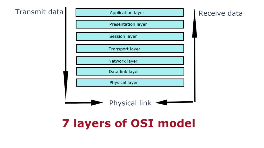 What is OSI Model (Open Systems Interconnection)? · Blog - IND Hosting