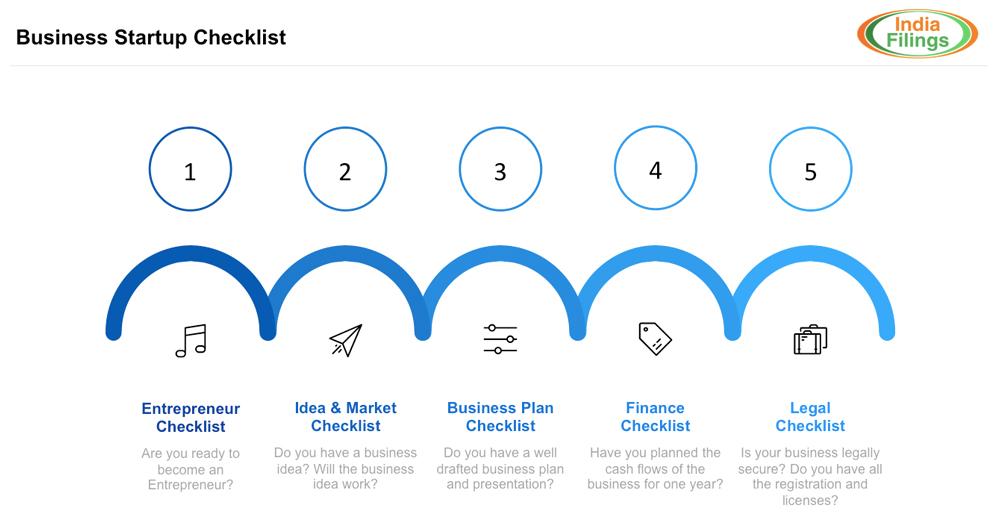 Comprehensive Business Startup Checklist
