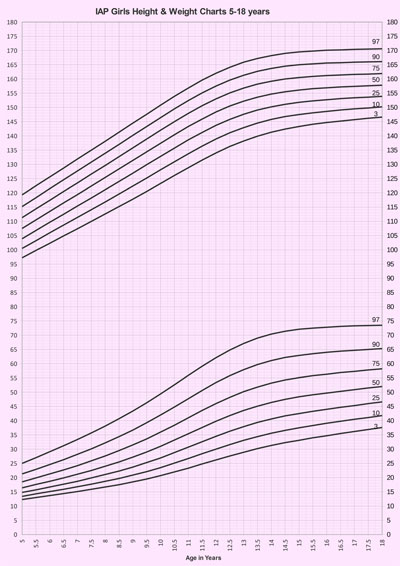 Revised IAP Growth Charts for Height, Weight and Body Mass Index for