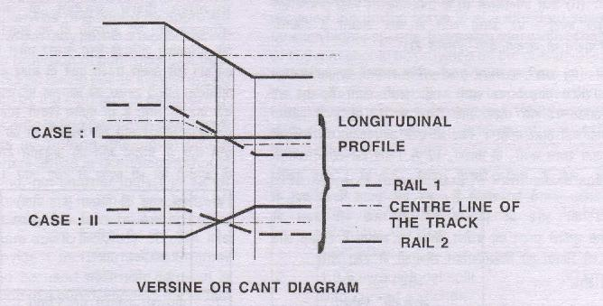 CHAPTER IV CURVED TRACK AND REALIGNMENT OF CURVES PART