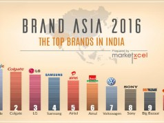 Top retail and FMCG brands in India: Brand Asia Survey