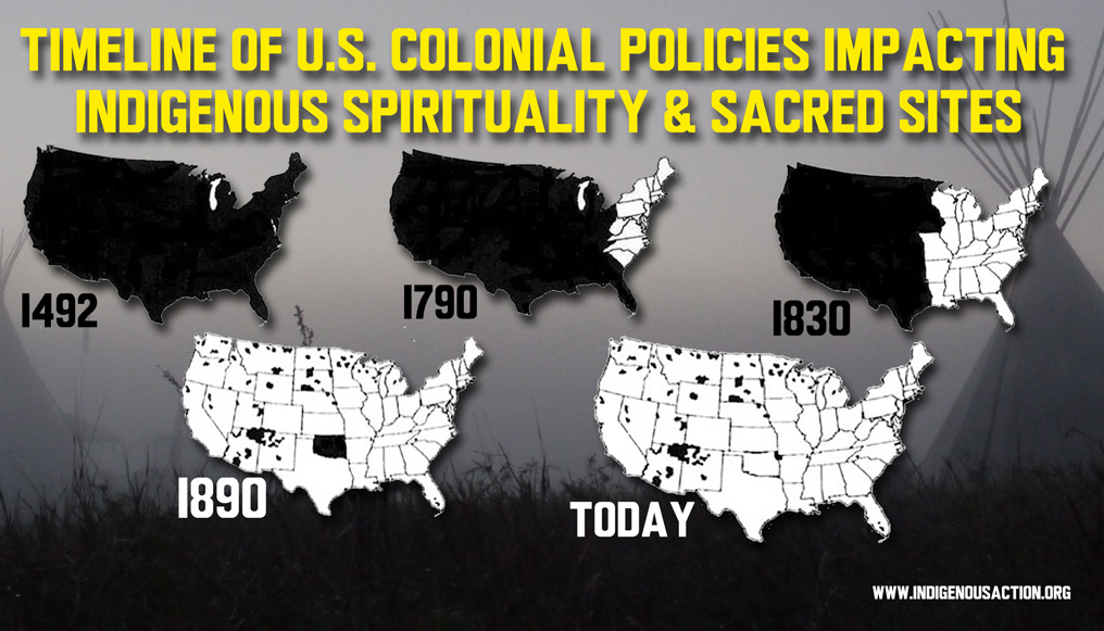 Timeline of US Colonial Policies Impacting Indigenous Spirituality
