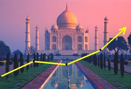 L'economia indiana continua a correre. Pil a +7.9% nel terzo trimestre 2009