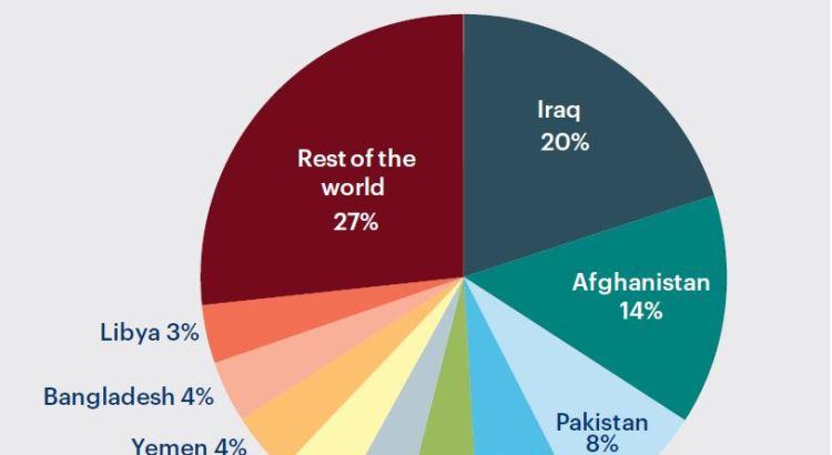 Terrorismo nel mondo, meno vittime ma più Paesi colpiti nel 2015