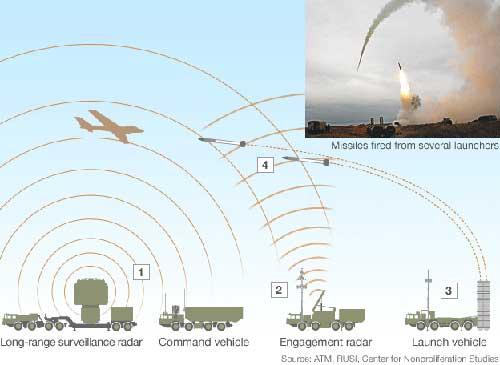 Beginilah konfigurasi satu paket sistem rudal S-300.