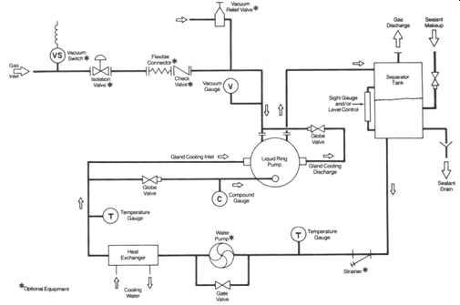 Process Plant Machinery--Vacuum Pumps
