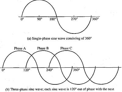 Characteristics of Three-Phase Voltage