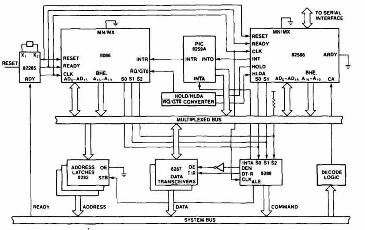 function of block diagram of computer